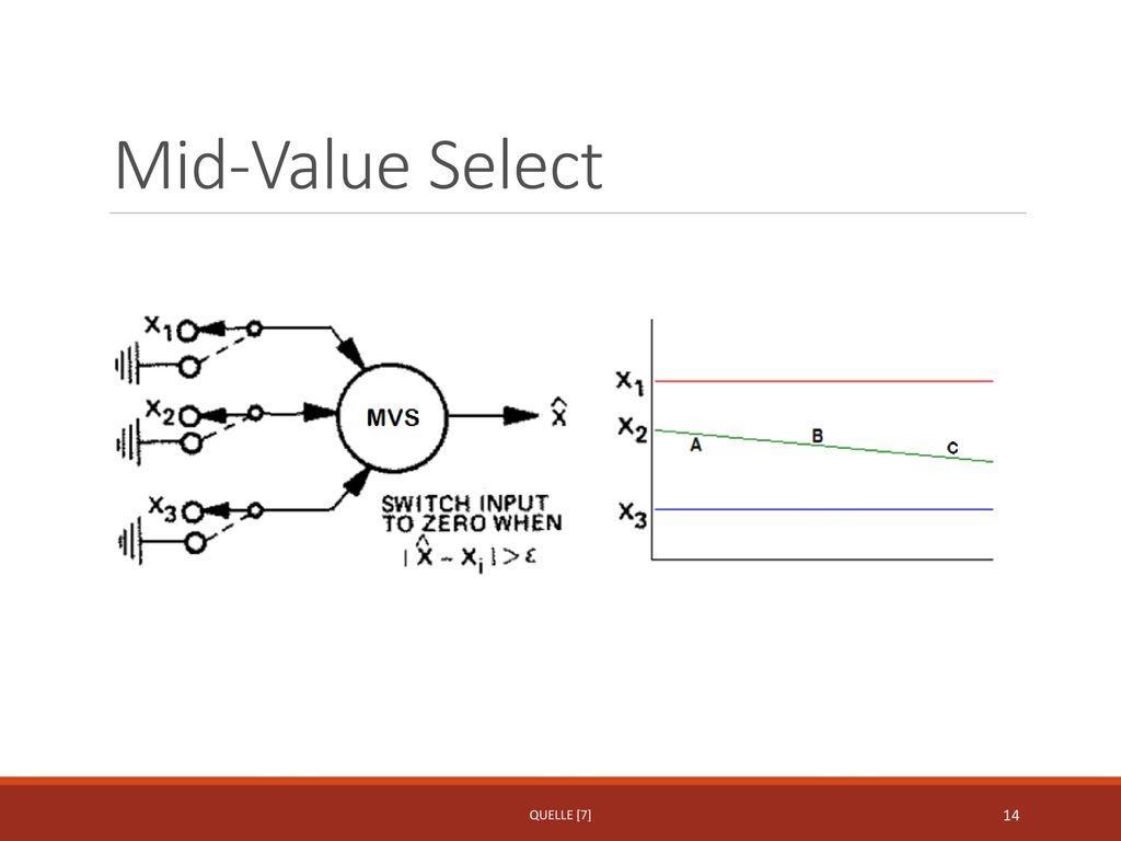 Mid-Value Select Quelle [7]